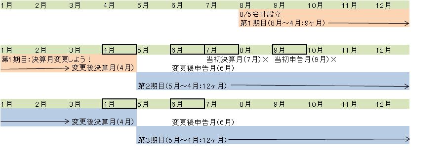 決算期変更の図
