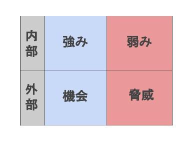 2014年創業塾1日目 (事業プラン、SWOT分析) (2)