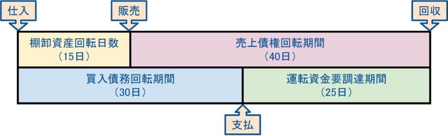 売上回収を早める決済サービスとは?創業融資と比較してみました!1